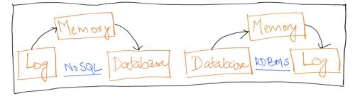 NoSQL-vs-RDBMS-1