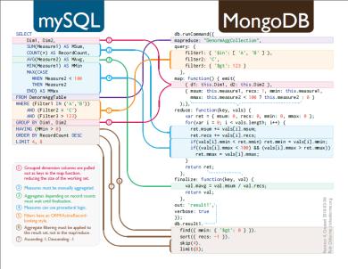 Mongo-SQL