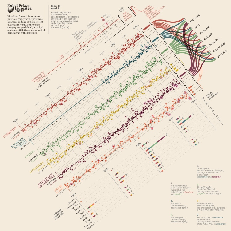 Nobel Laureate Infographic