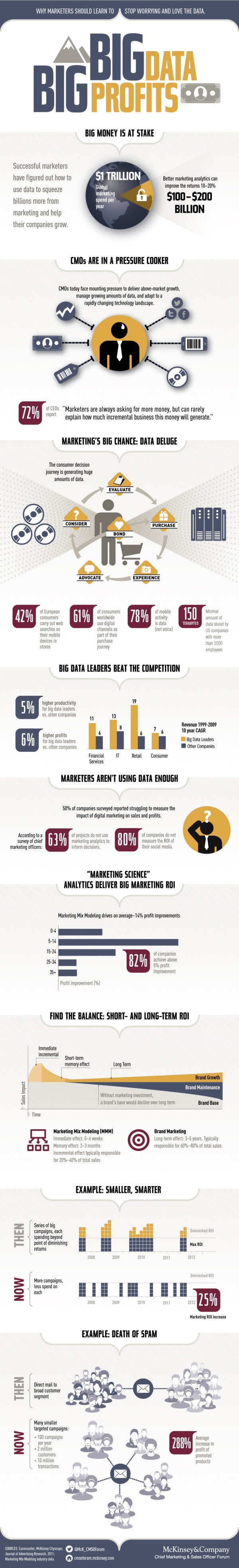 Infographic: Why Marketers Should a Learn to a Stop Worrying and Love the Data - McKinsey and Company