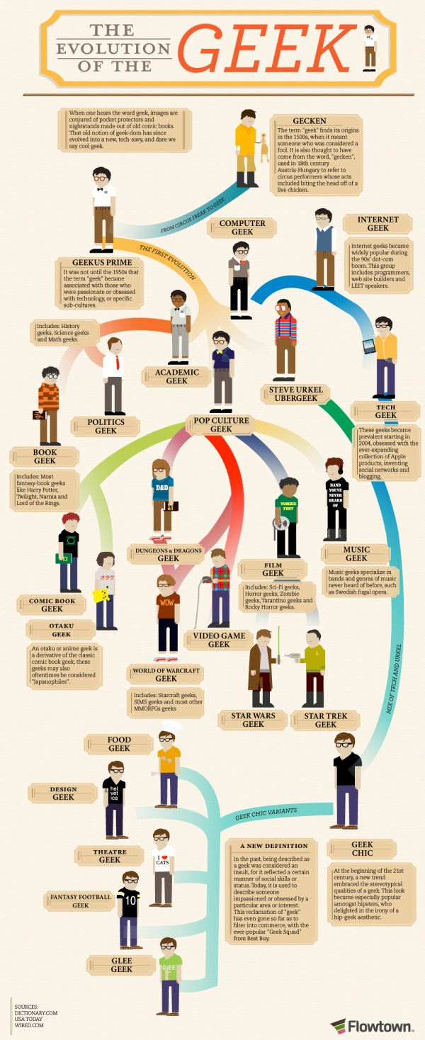Infographic: The Evolution of the Geek